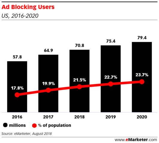 Die Anzahl der Internetnutzer mit einem Ad Blocker im Laufe der Zeit nimmt zu.